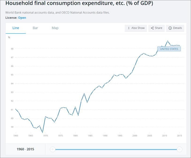consumption-graph