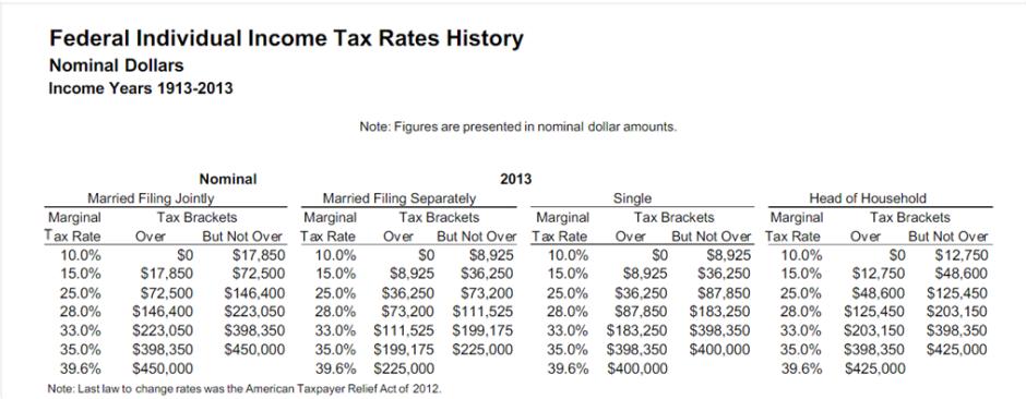 federal-tax-data