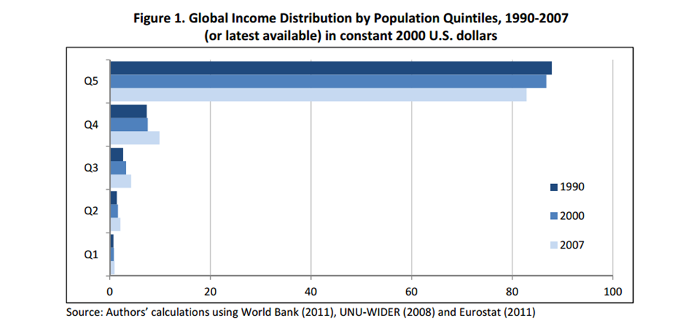 global inequality chart