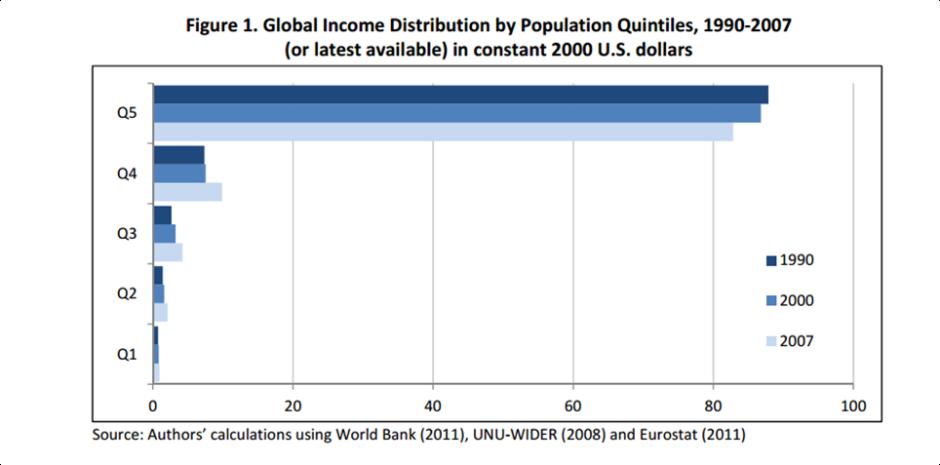 global inequality chart