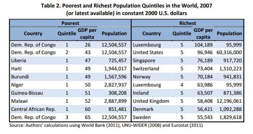 Global inequality table